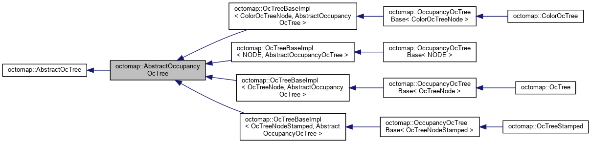 octomap: octomap::AbstractOccupancyOcTree Class Reference